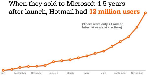 Hotmail-Growth-Hacking